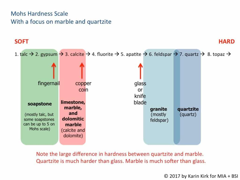 graph comparing quartzite hardness to that of other stones
